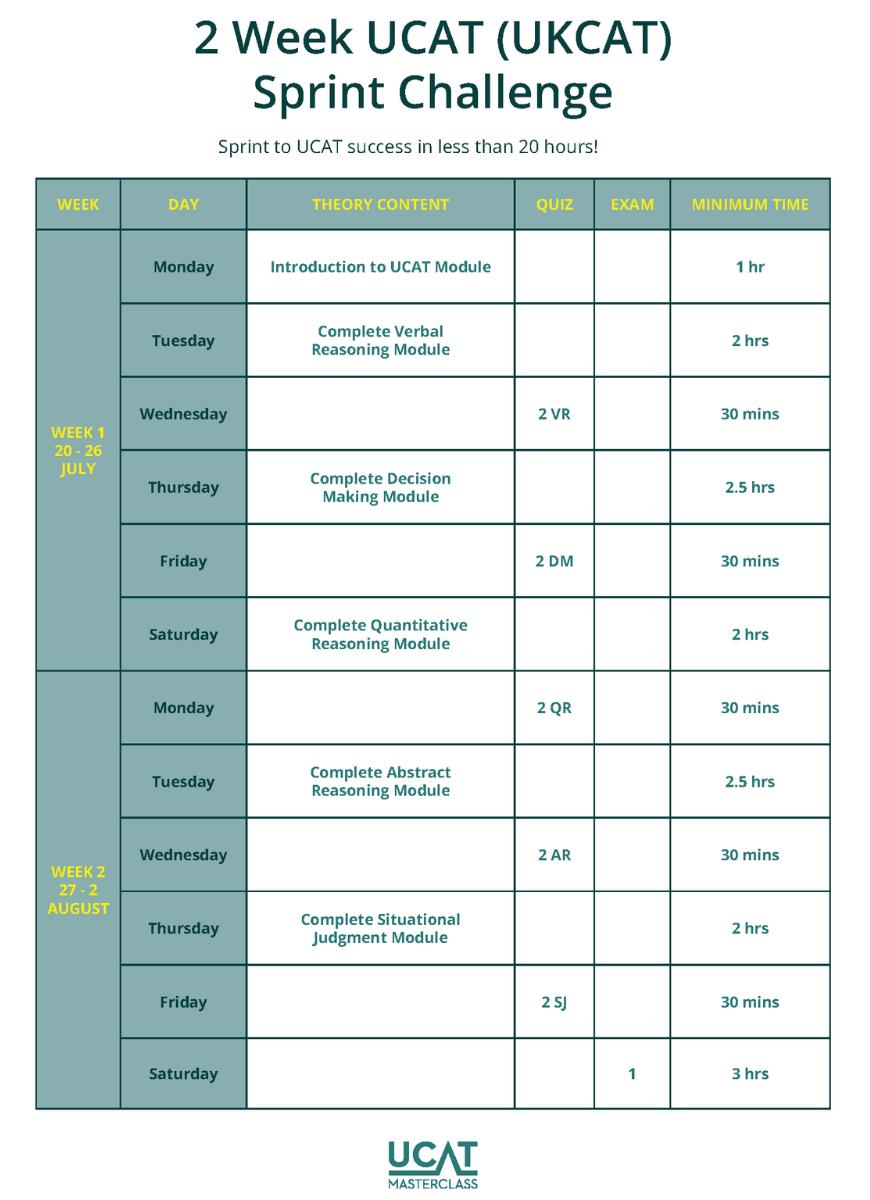 UCAT 2 Week Sprint - Table copy resized